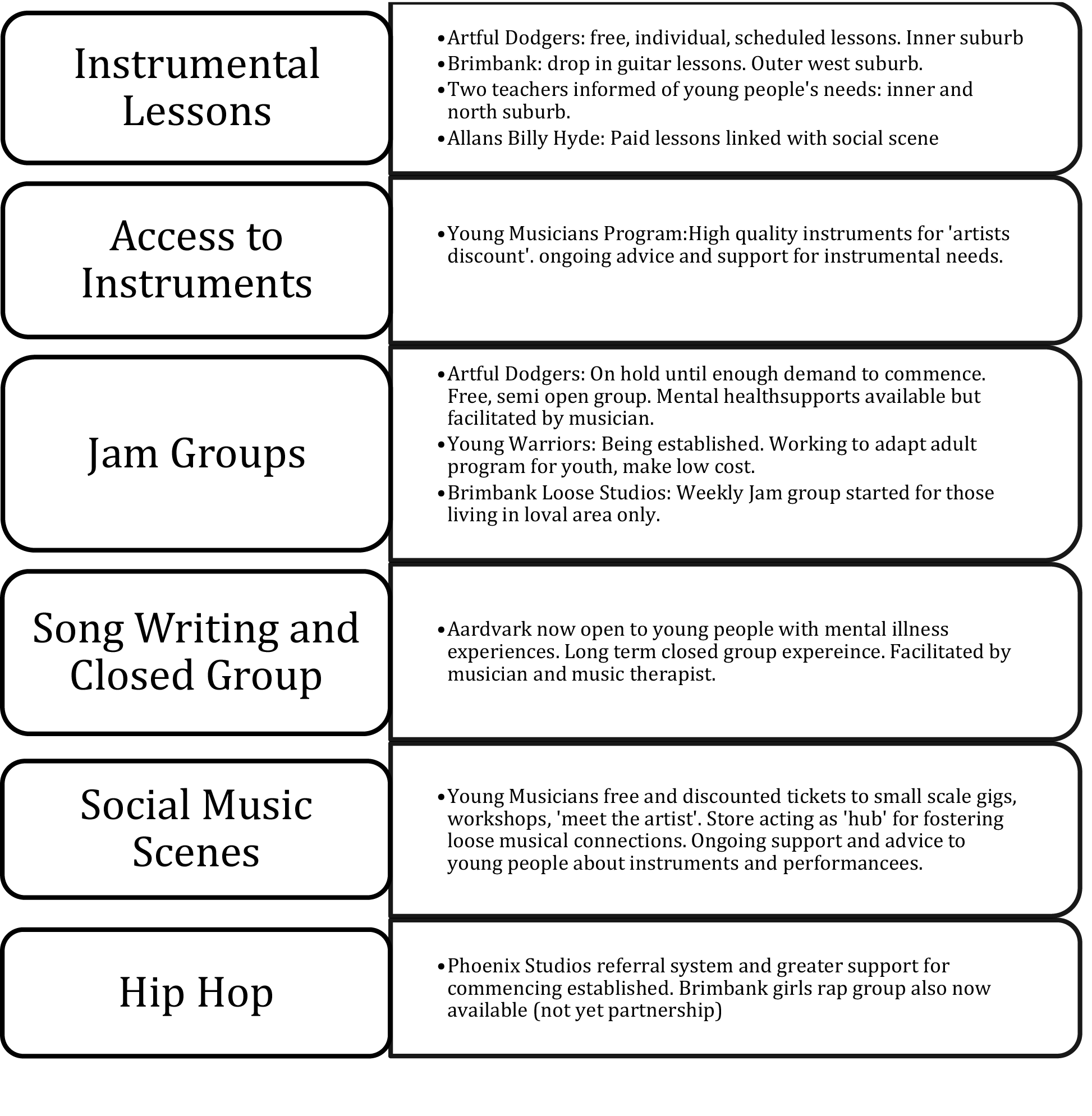 View of Forming the Youth Music Action Group   Voices: A
